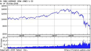 Stock_market_crash_2004-2009