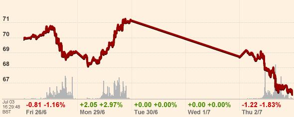 Oil Prices Tuesday