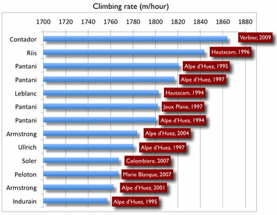 Top climbs list