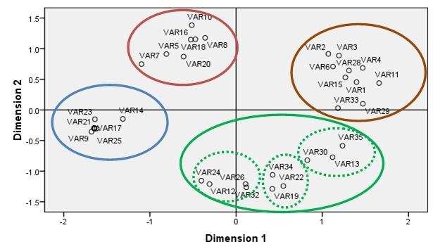 MDS graphs (10+ inlinks)