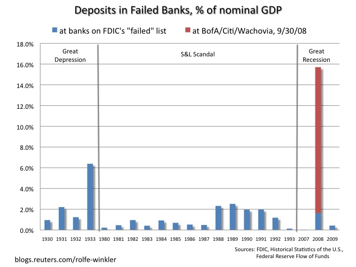 Deposits-in-failed-banks