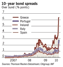 Bond Spreads