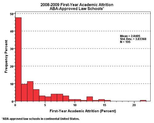 Attrition.2008-2009.ABA.CONUS