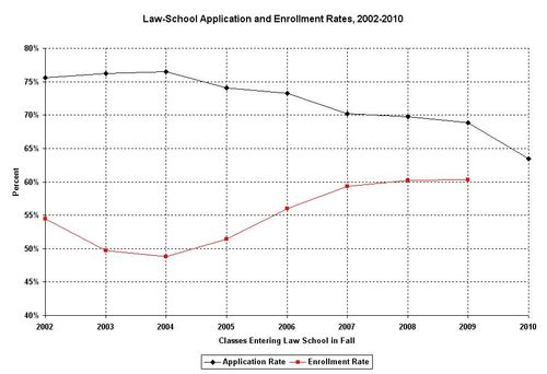 Trends.Application.Enrollment.Rates.2002-2010
