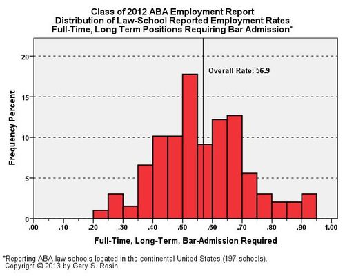 ABA.2012.Employed.BAR.LTFT1
