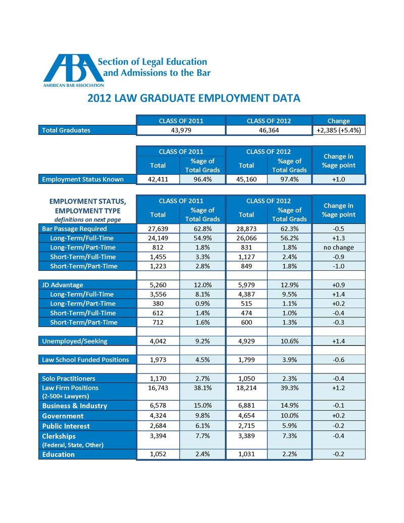Law_grad_employment_data.authcheckdam