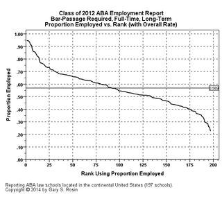 PercentEmployed.BPRFTLT.v.Rank
