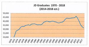 Jd-graduates-graph-300px