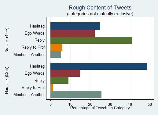 Tweettypes