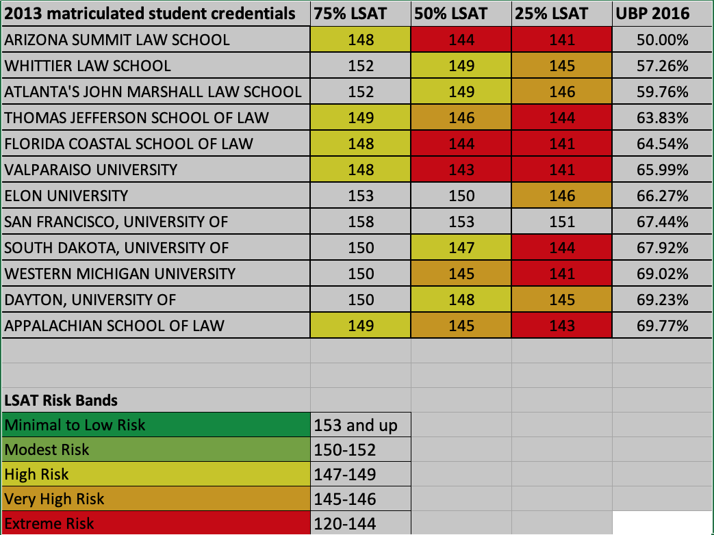 The Faculty Lounge: The ABA 2019 Bar Pass Spreadsheet Part II
